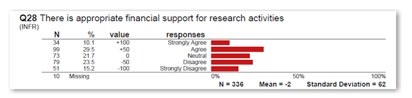 SREQ: Is there adequate financial support for my research?
